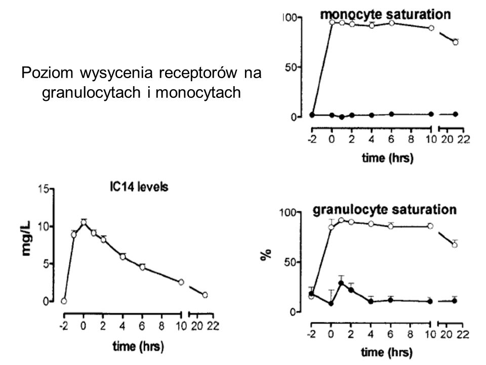 Poziom wysycenia receptorów na granulocytach i monocytach