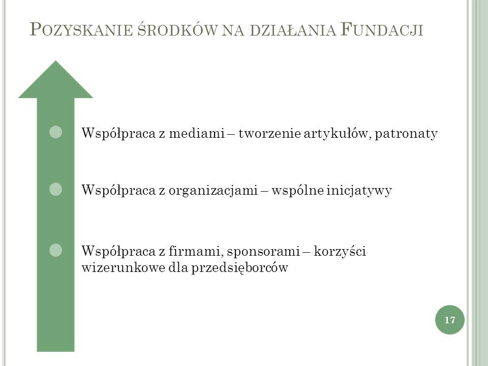 Pozyskanie środków na działania Fundacji