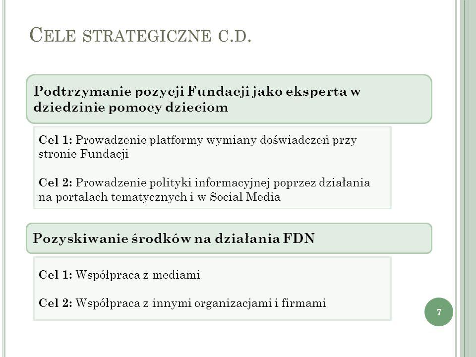 Cele strategiczne c.d. Podtrzymanie pozycji Fundacji jako eksperta w dziedzinie pomocy dzieciom.