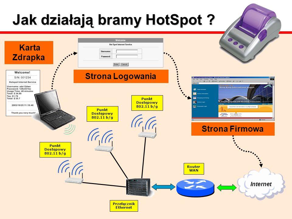Jak działają bramy HotSpot
