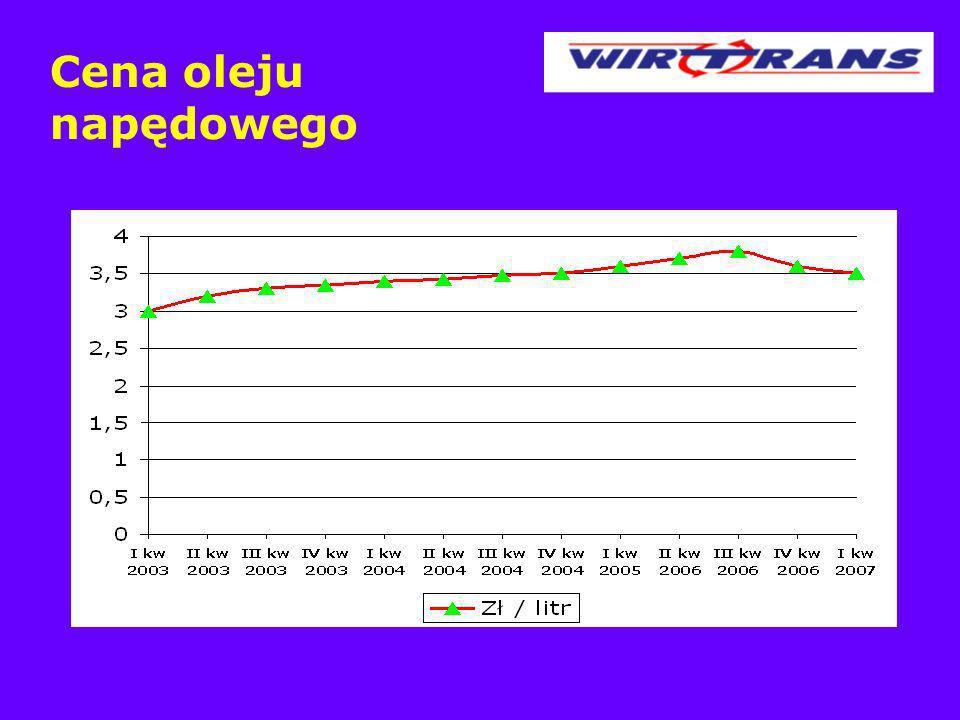 Cena oleju napędowego