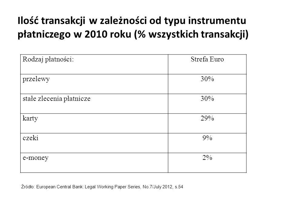 Ilość transakcji w zależności od typu instrumentu płatniczego w 2010 roku (% wszystkich transakcji)