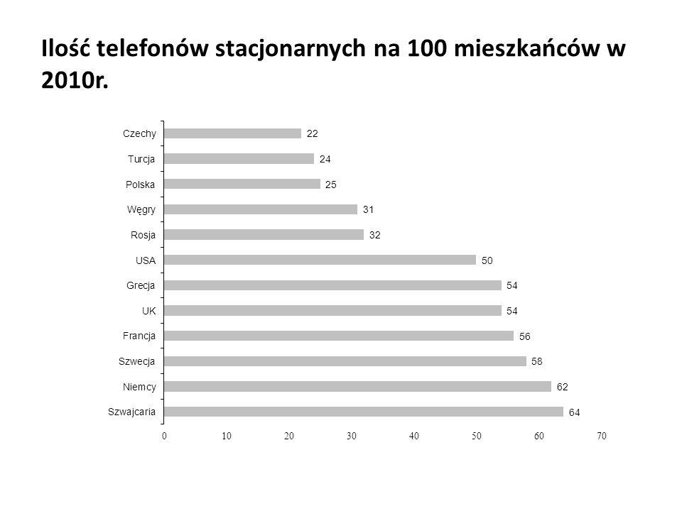 Ilość telefonów stacjonarnych na 100 mieszkańców w 2010r.
