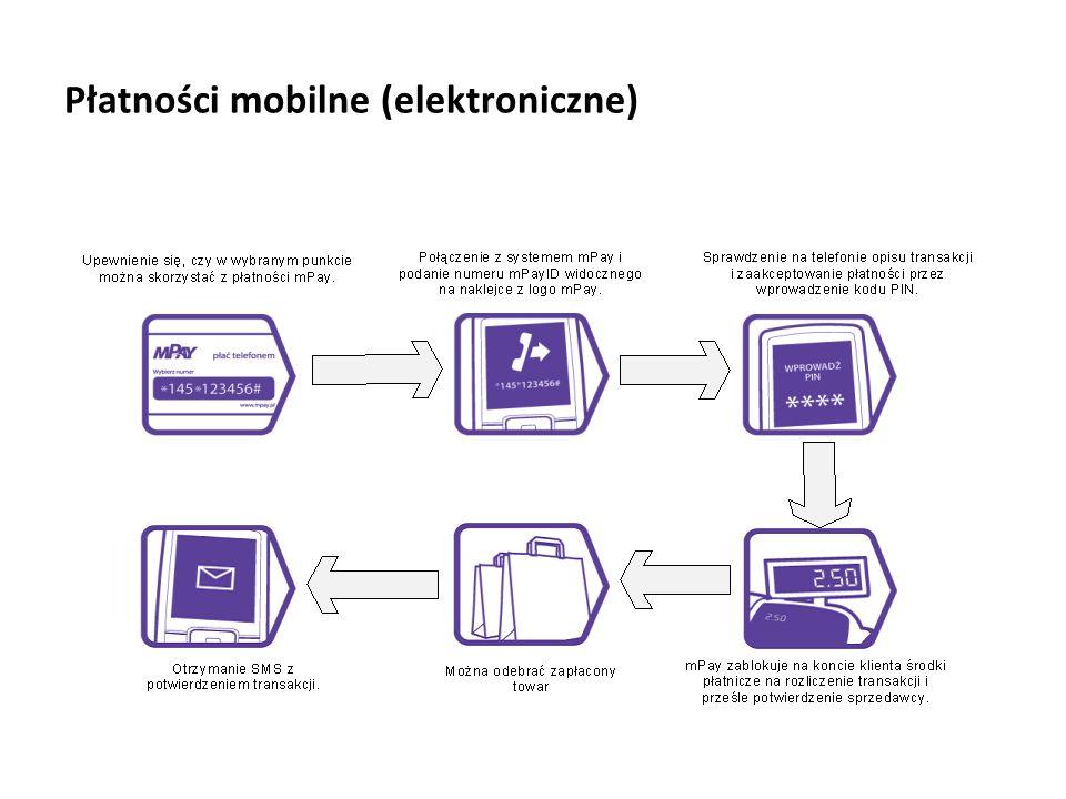 Płatności mobilne (elektroniczne)