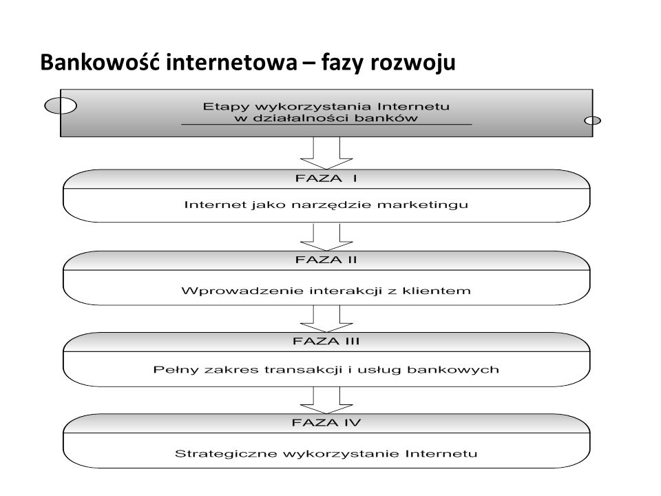 Bankowość internetowa – fazy rozwoju