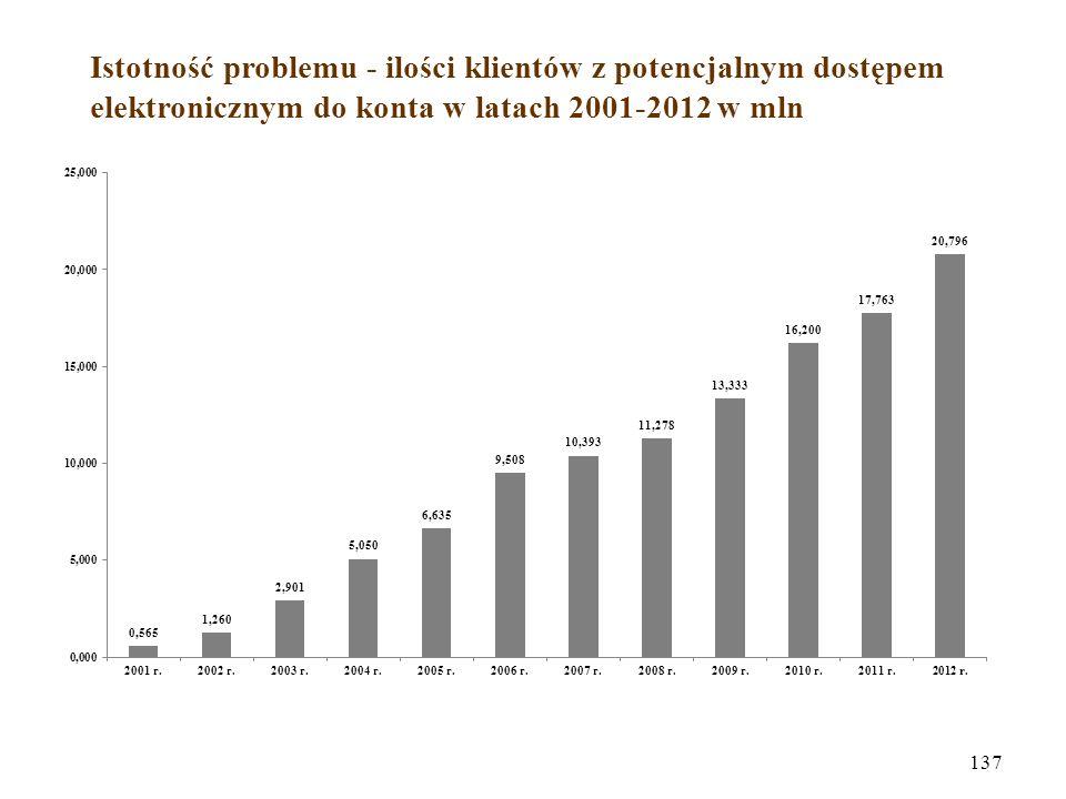 Istotność problemu - ilości klientów z potencjalnym dostępem elektronicznym do konta w latach 2001-2012 w mln