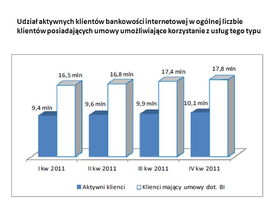 Udział aktywnych klientów bankowości internetowej w ogólnej liczbie klientów posiadających umowy umożliwiające korzystanie z usług tego typu