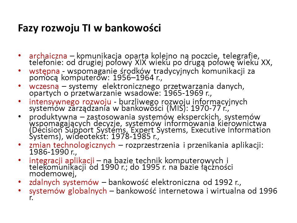 Fazy rozwoju TI w bankowości