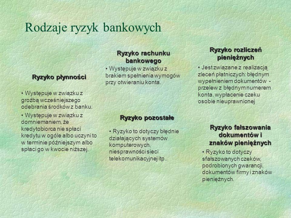 Rodzaje ryzyk bankowych