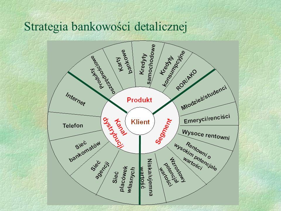 Strategia bankowości detalicznej