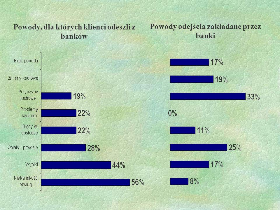 Powody, dla których klienci odeszli z banków
