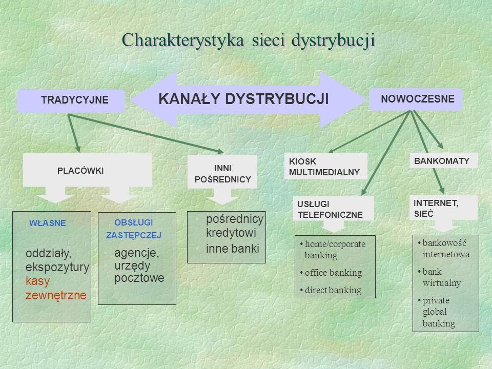 Charakterystyka sieci dystrybucji