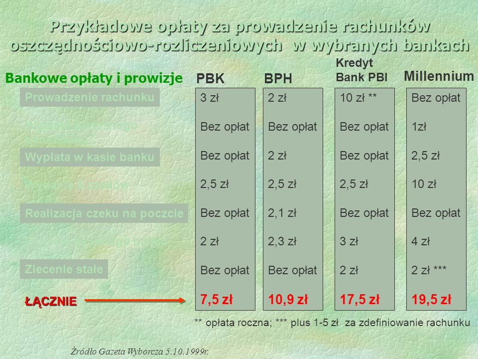 Przykładowe opłaty za prowadzenie rachunków oszczędnościowo-rozliczeniowych w wybranych bankach