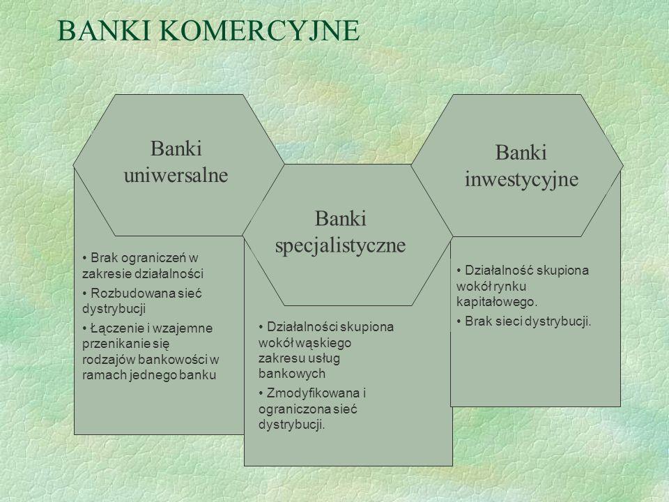 Banki specjalistyczne