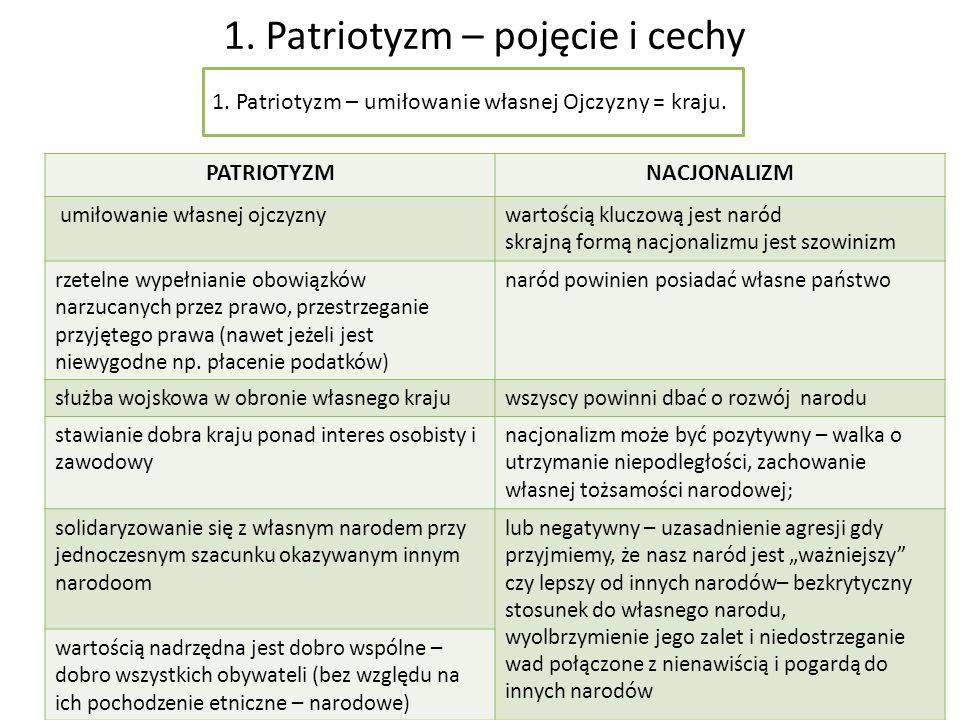 1. Patriotyzm – pojęcie i cechy