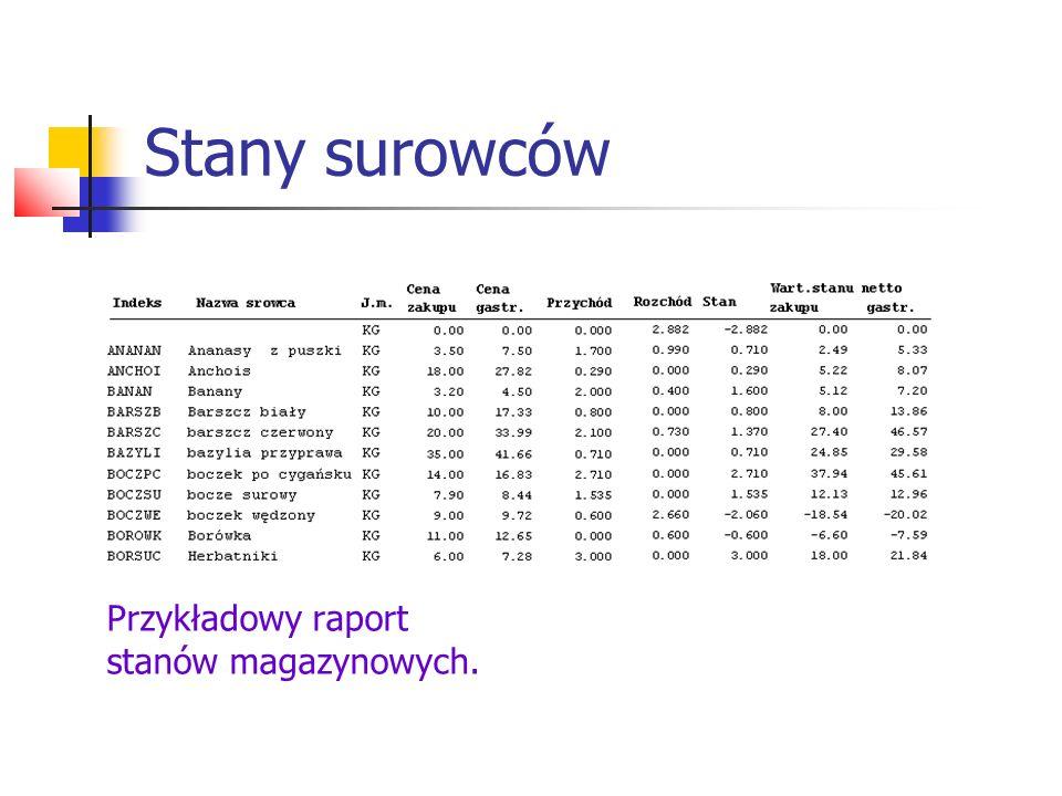 Stany surowców Przykładowy raport stanów magazynowych.