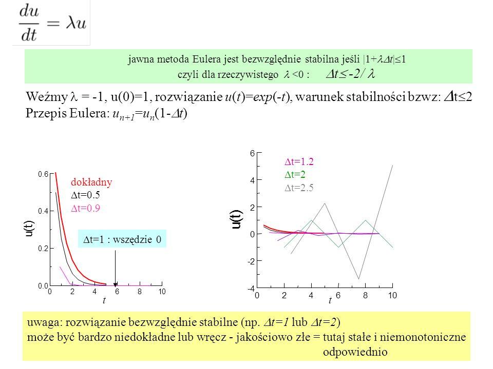 jawna metoda Eulera jest bezwzględnie stabilna jeśli |1+lDt|1