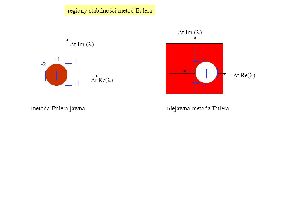 regiony stabilności metod Eulera