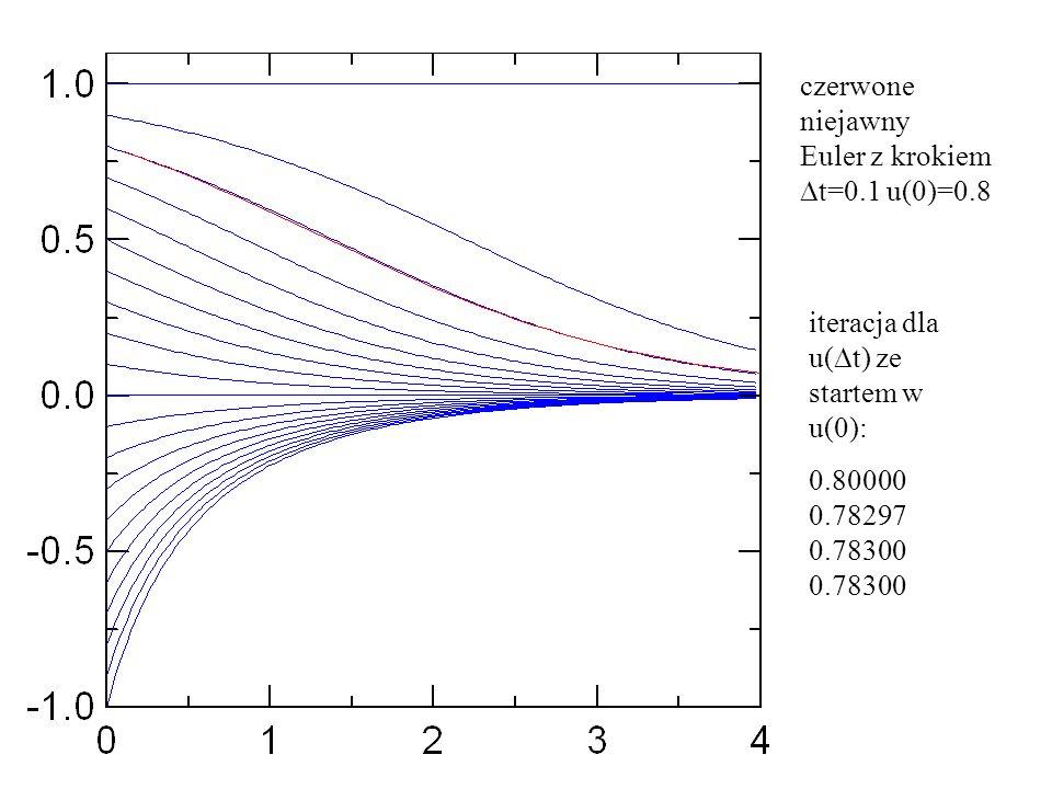 czerwone niejawny. Euler z krokiem. Dt=0.1 u(0)=0.8.