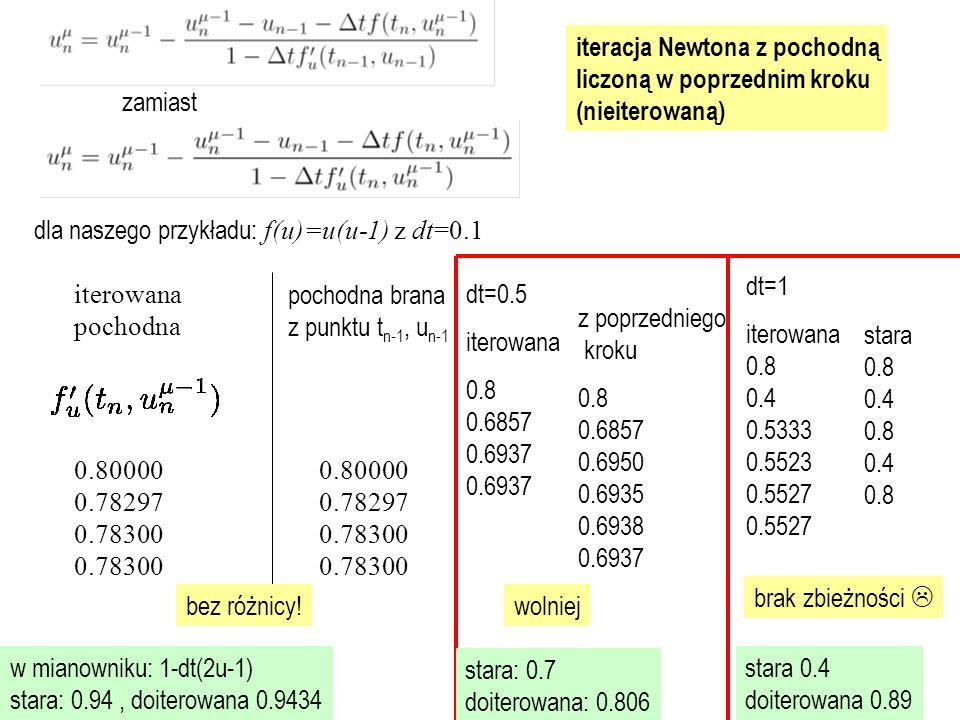 iteracja Newtona z pochodną