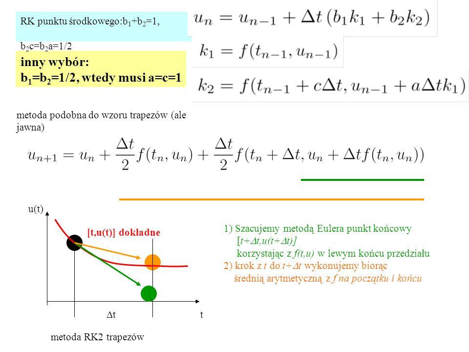 inny wybór: b1=b2=1/2, wtedy musi a=c=1