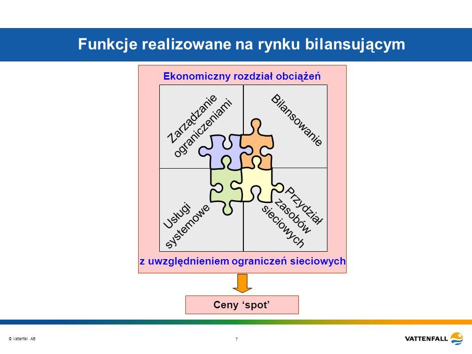 Funkcje realizowane na rynku bilansującym