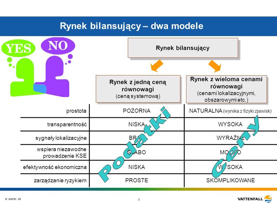Rynek bilansujący – dwa modele