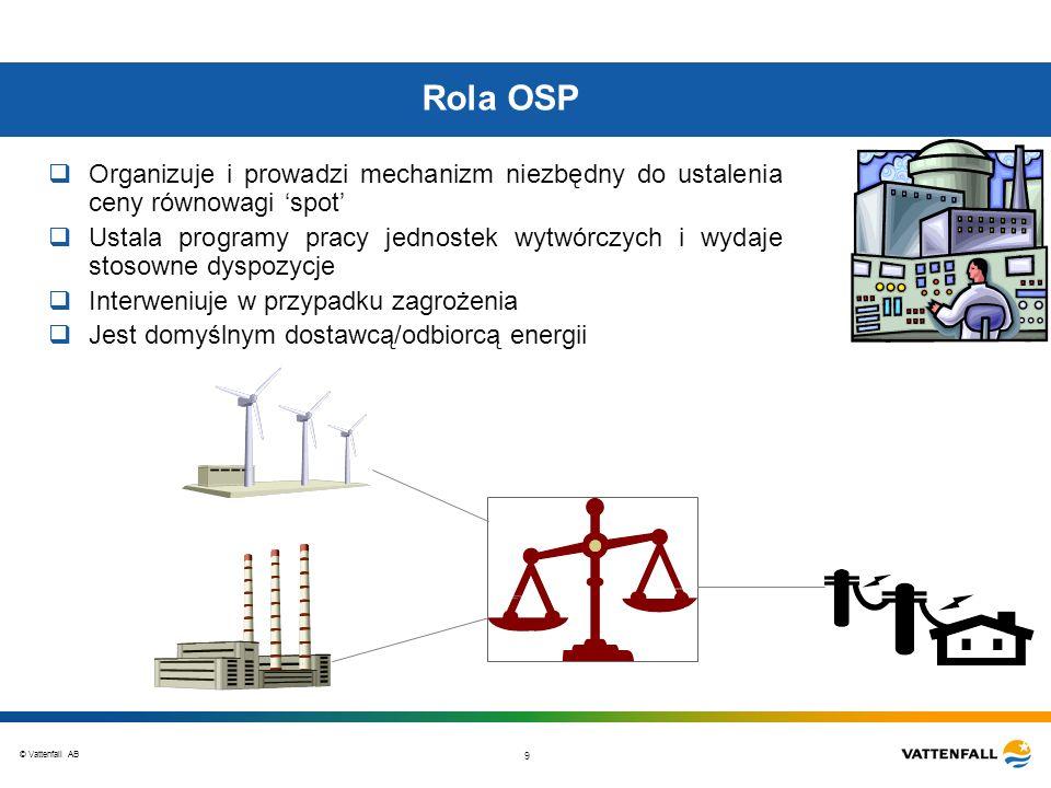 Rola OSP Organizuje i prowadzi mechanizm niezbędny do ustalenia ceny równowagi 'spot'