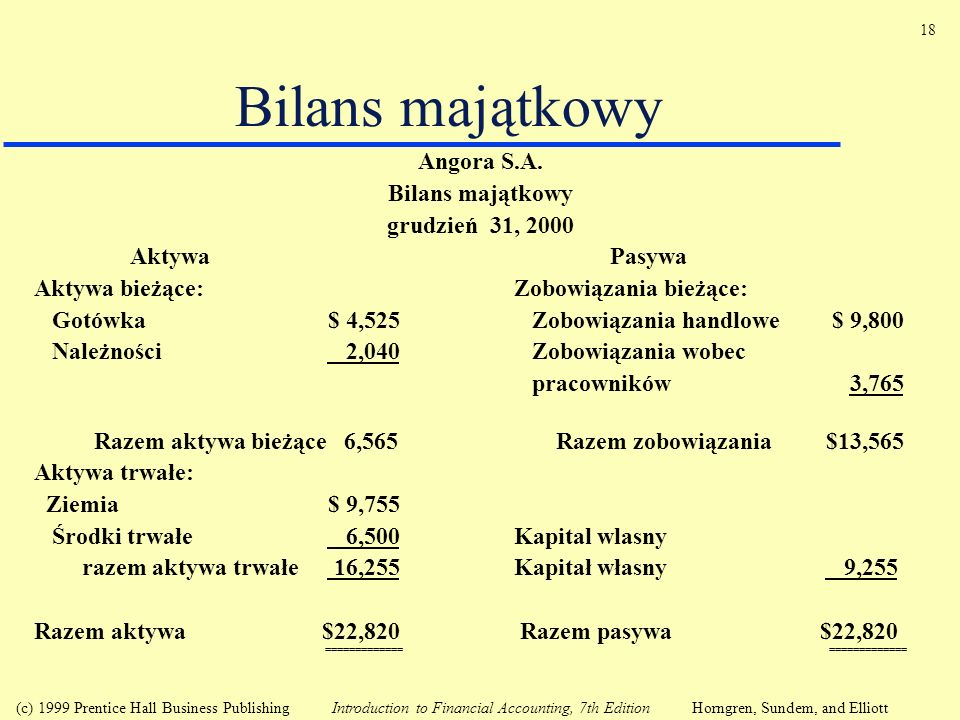 Bilans majątkowy Angora S.A. Bilans majątkowy grudzień 31, 2000