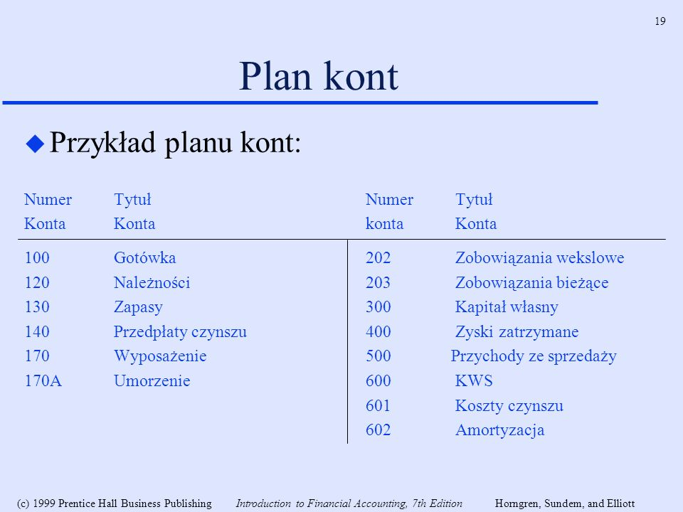 Plan kont Przykład planu kont: Numer Tytuł Numer Tytuł