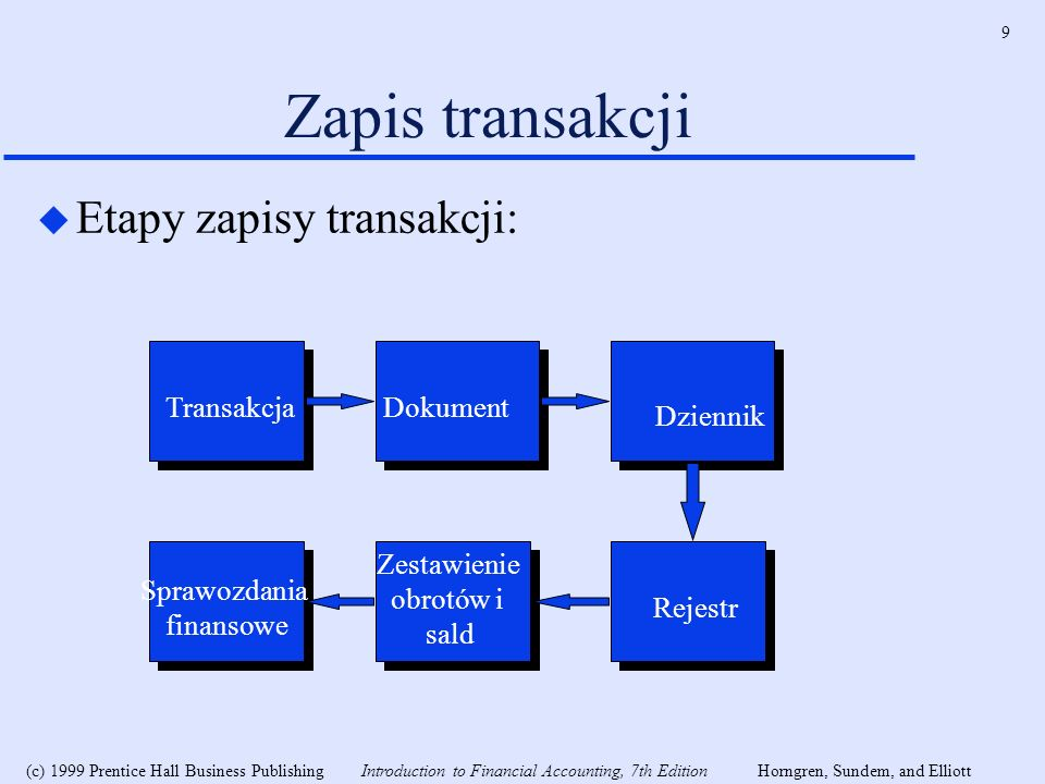 Zapis transakcji Etapy zapisy transakcji: Transakcja Dokument Dziennik