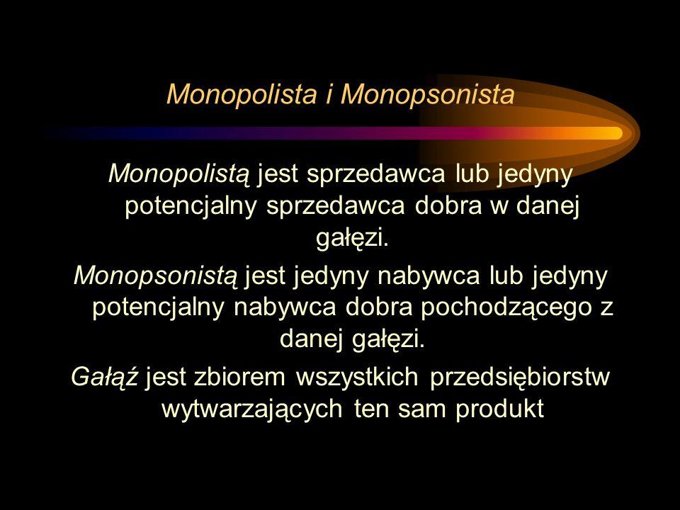 Monopolista i Monopsonista