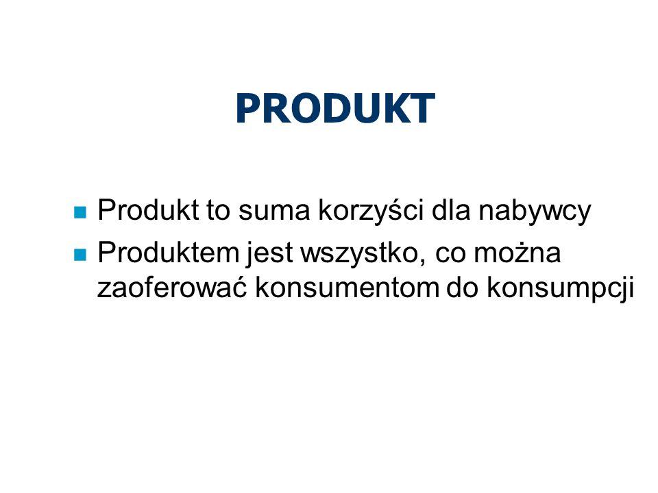 PRODUKT Produkt to suma korzyści dla nabywcy