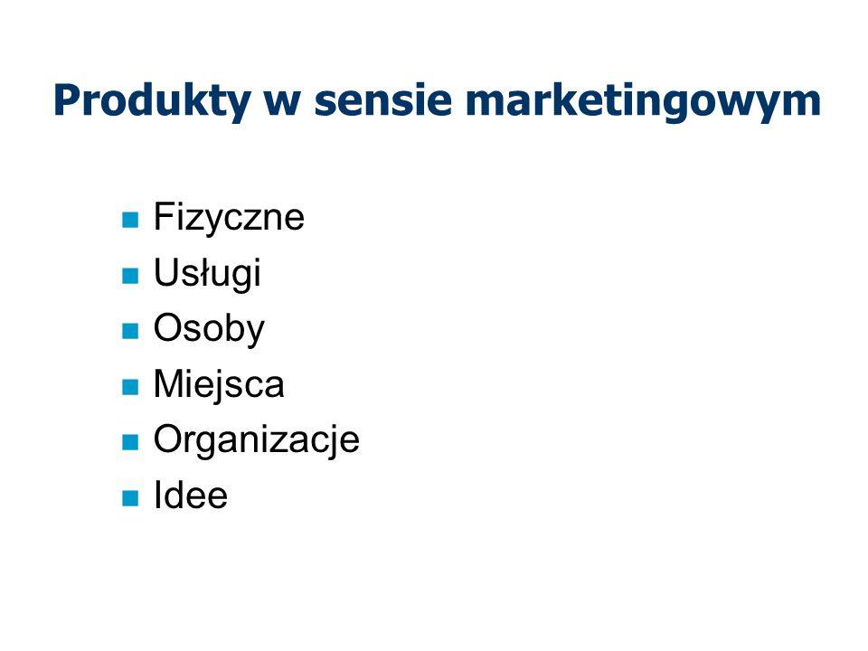 Produkty w sensie marketingowym