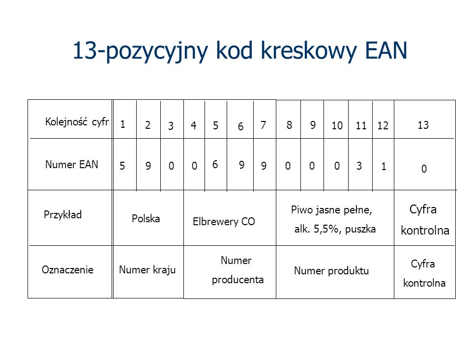 13-pozycyjny kod kreskowy EAN