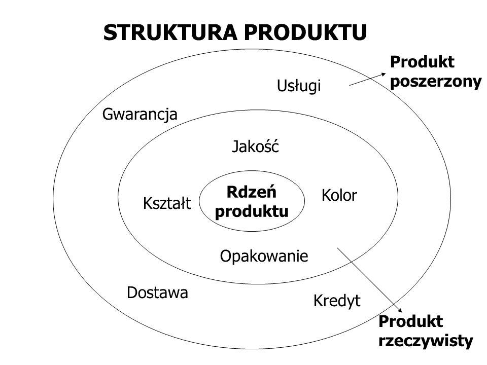 STRUKTURA PRODUKTU Produkt poszerzony Usługi Gwarancja Jakość Rdzeń