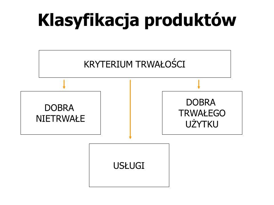 Klasyfikacja produktów