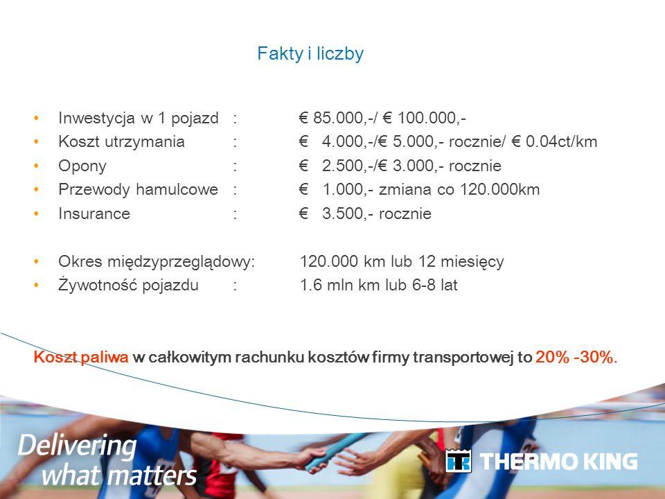 Fakty i liczby Inwestycja w 1 pojazd : € 85.000,-/ € 100.000,-