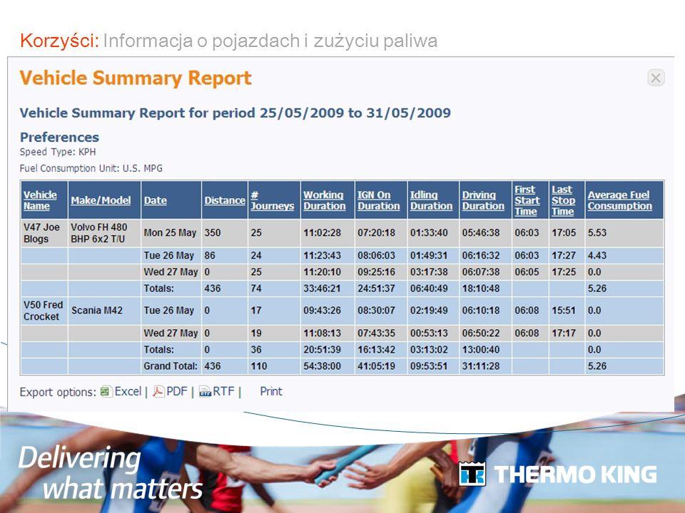 Korzyści: Informacja o pojazdach i zużyciu paliwa