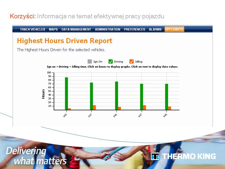 Korzyści: Informacja na temat efektywnej pracy pojazdu
