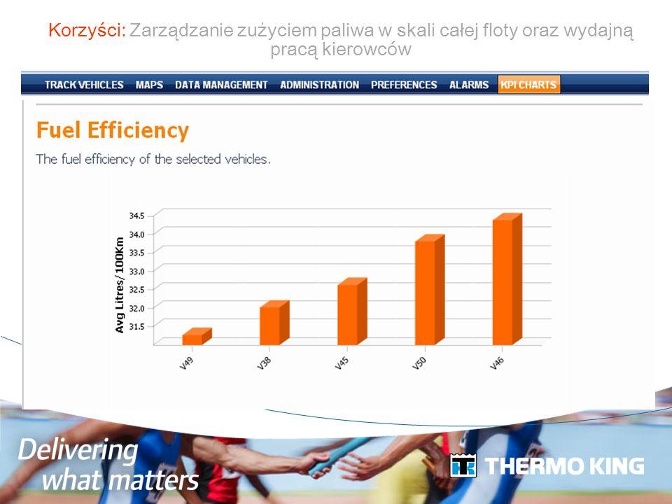 Korzyści: Zarządzanie zużyciem paliwa w skali całej floty oraz wydajną pracą kierowców