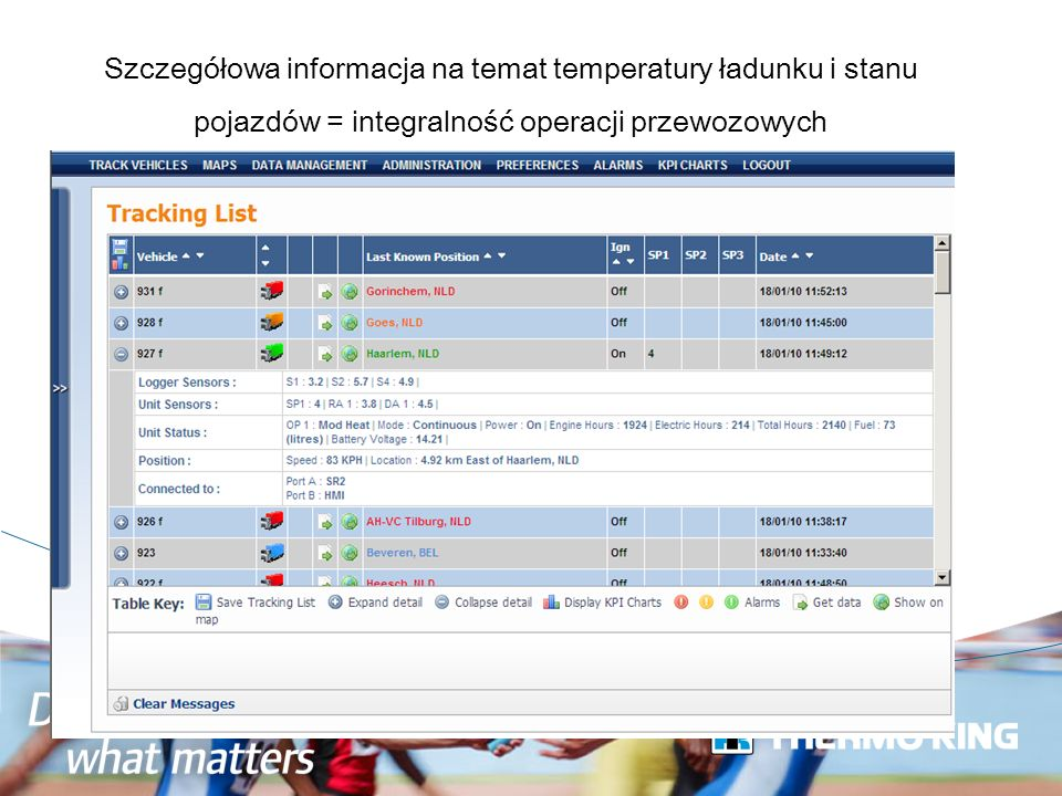 Szczegółowa informacja na temat temperatury ładunku i stanu pojazdów = integralność operacji przewozowych