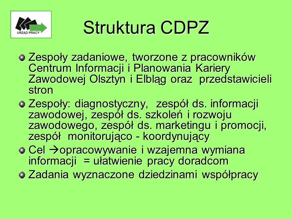 Struktura CDPZ