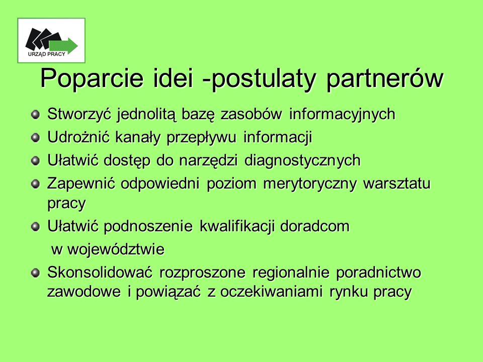 Poparcie idei -postulaty partnerów