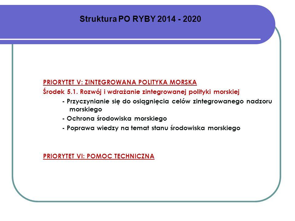 Struktura PO RYBY 2014 - 2020