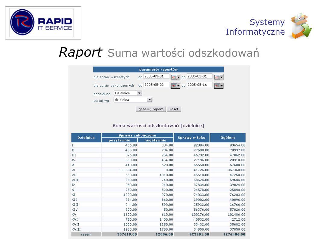 Raport Suma wartości odszkodowań