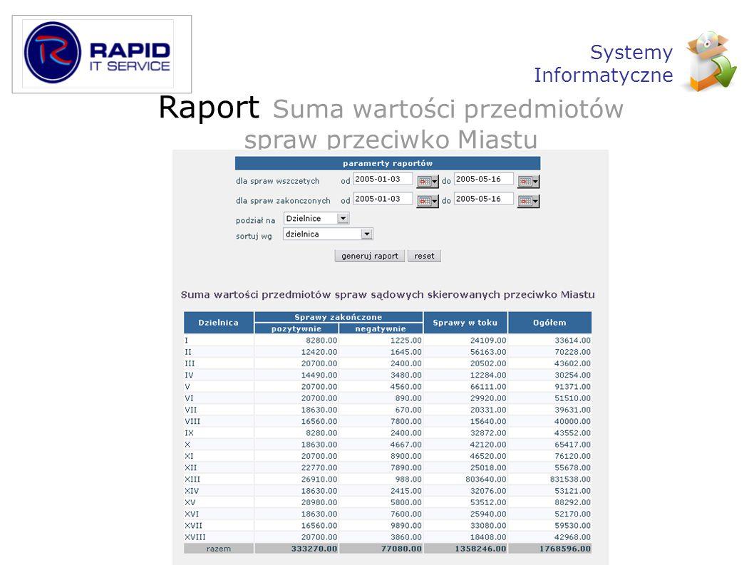 Raport Suma wartości przedmiotów