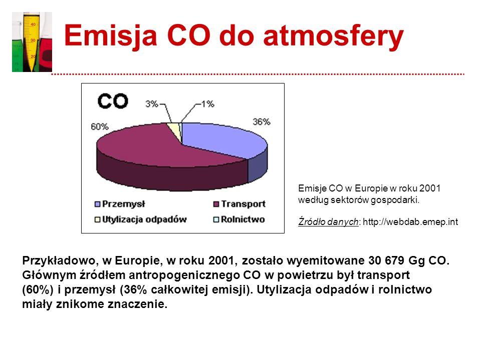 Emisja CO do atmosfery Emisje CO w Europie w roku 2001 według sektorów gospodarki. Źródło danych: http://webdab.emep.int.