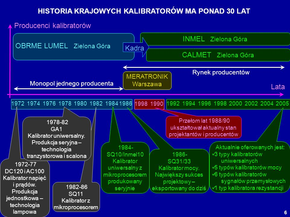 HISTORIA KRAJOWYCH KALIBRATORÓW MA PONAD 30 LAT