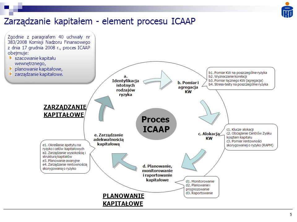 Zarządzanie kapitałem - element procesu ICAAP